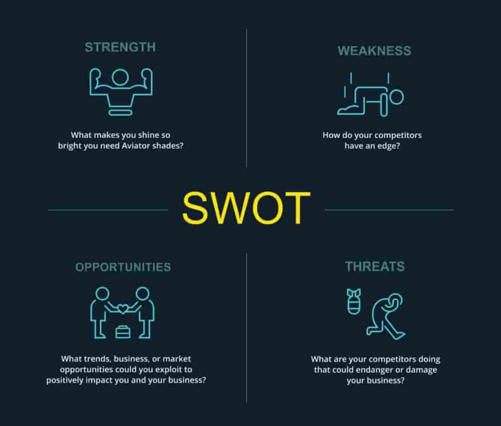 Analyse using SWOT Analysis