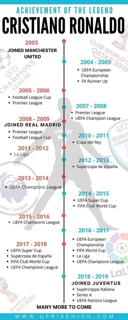 Cristiano Ronaldo Achievements