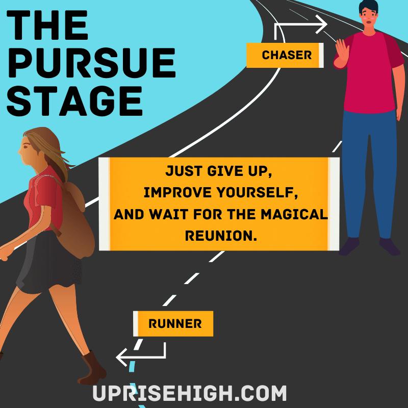 The pursue stage