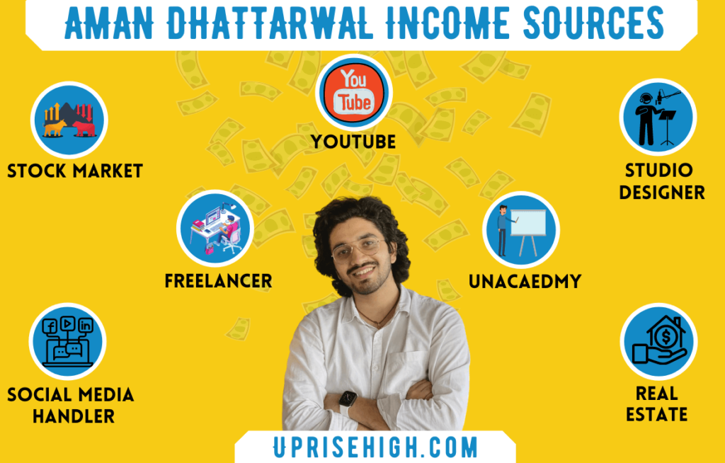 Aman Dhattarwal Sources of Income