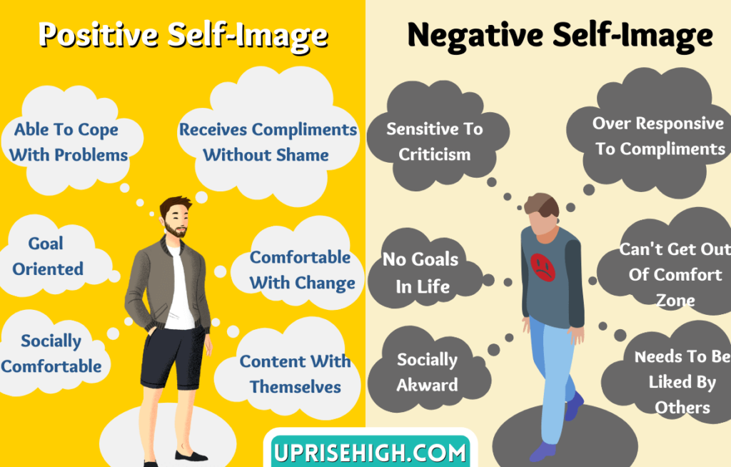 Difference between Positive and Negative Self-image